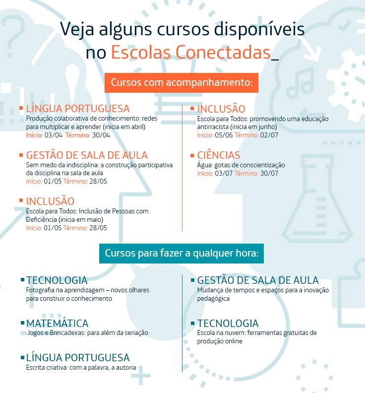Box com cursos disponíveis na plataforma escolas conectadas