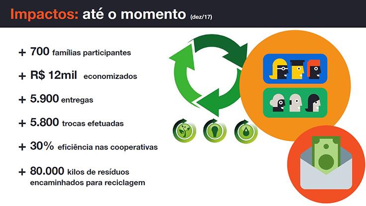 Infográfico mostra ciclo da reciclagem