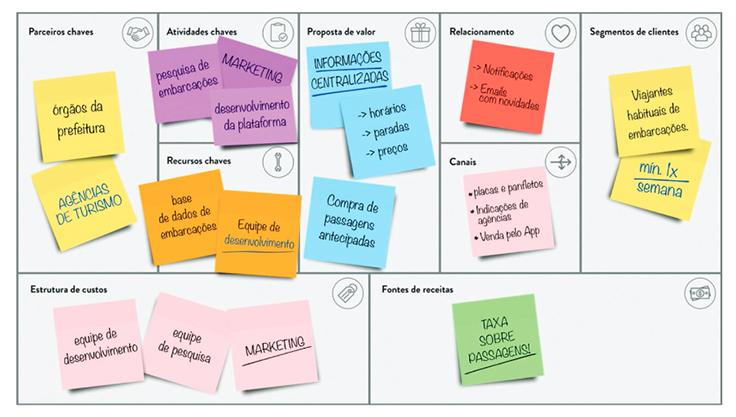 Imagem mostra um modelo de canvas com vários post its coloridos colados. Essa é uma das atividades da metodologia Pense Grande, que trabalha cultura empreendedora.