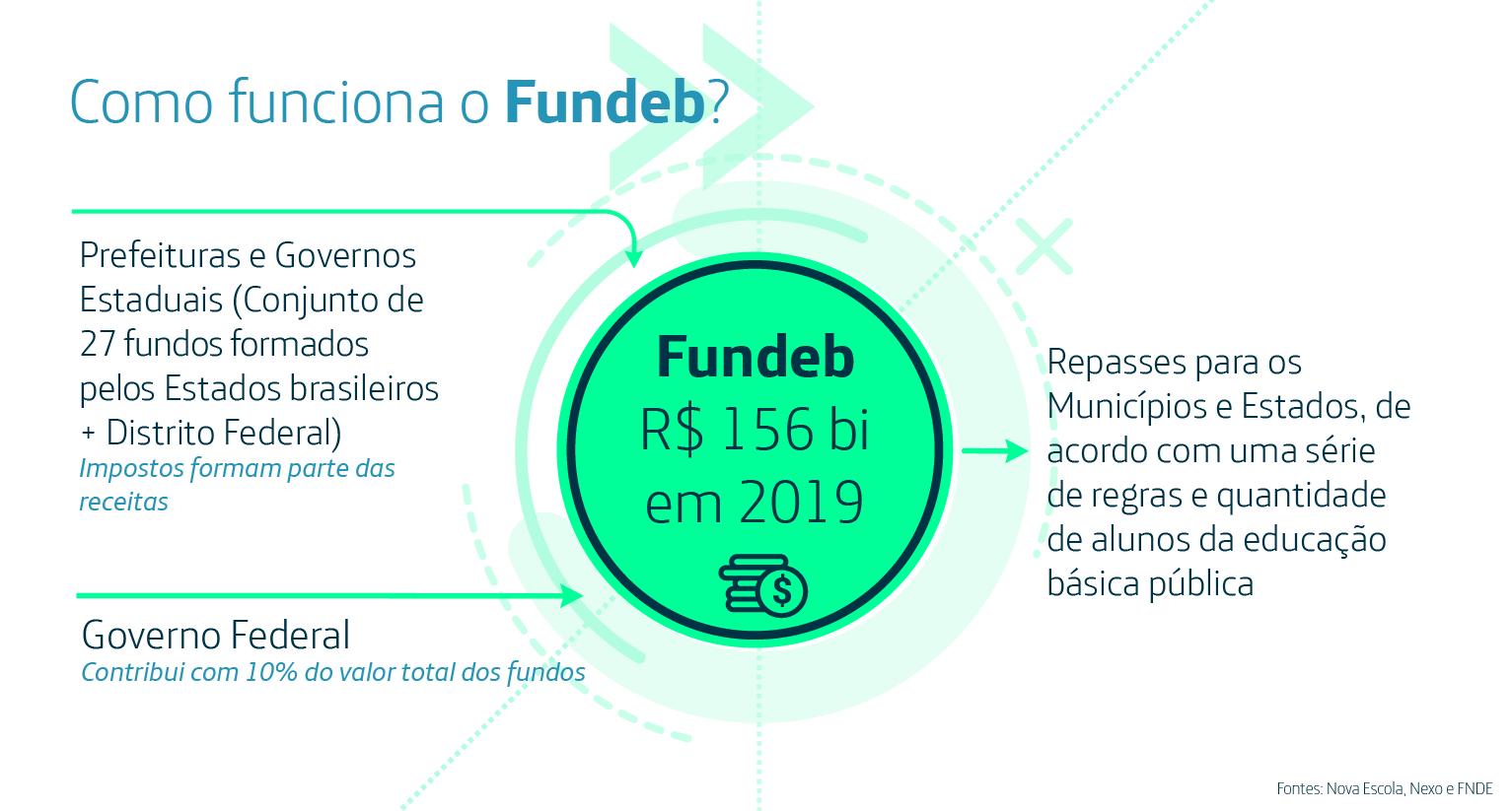 Infográfico sobre como funciona o Fundeb
