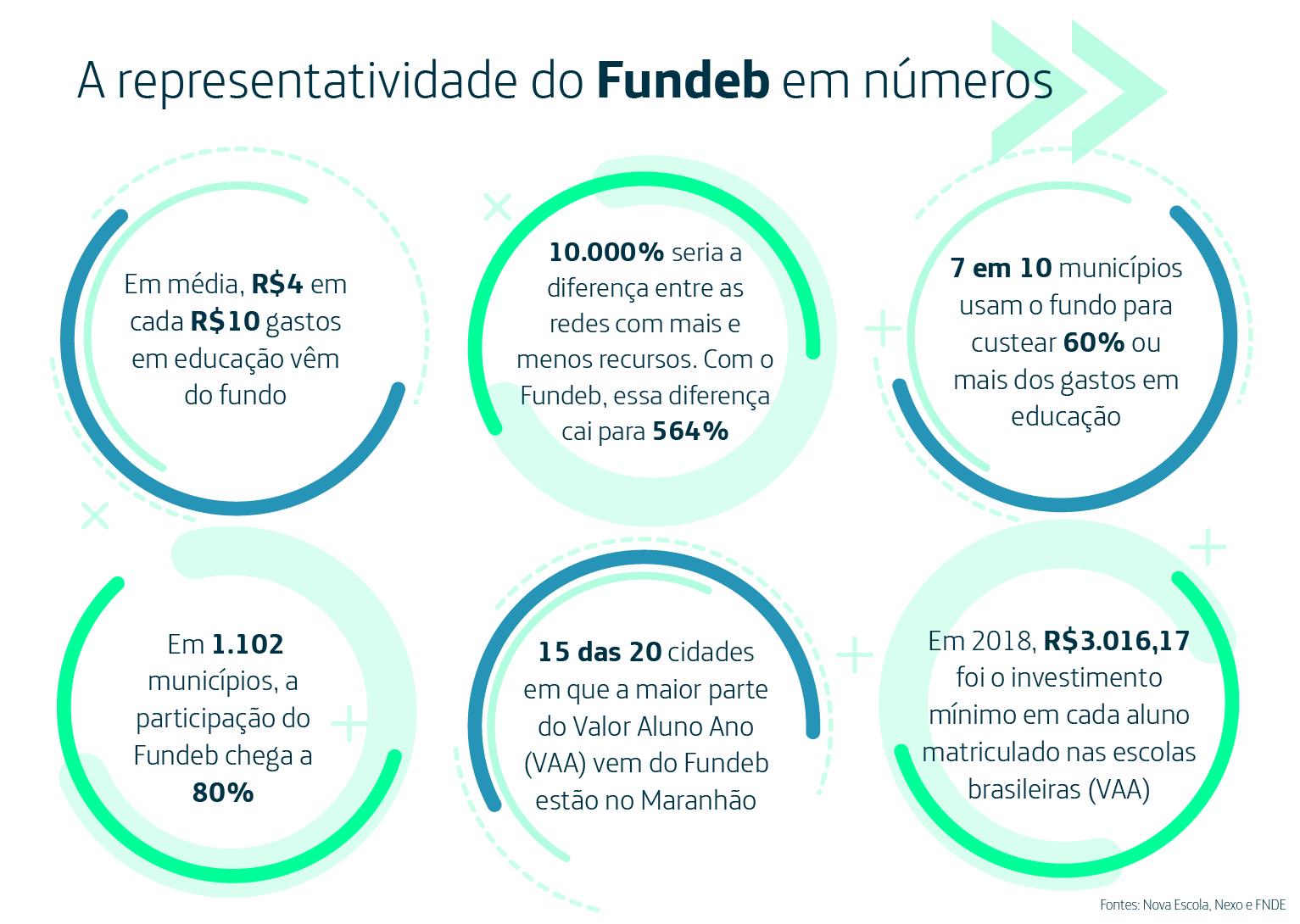 Infográfico mostra números sobre representatividade do Fundeb