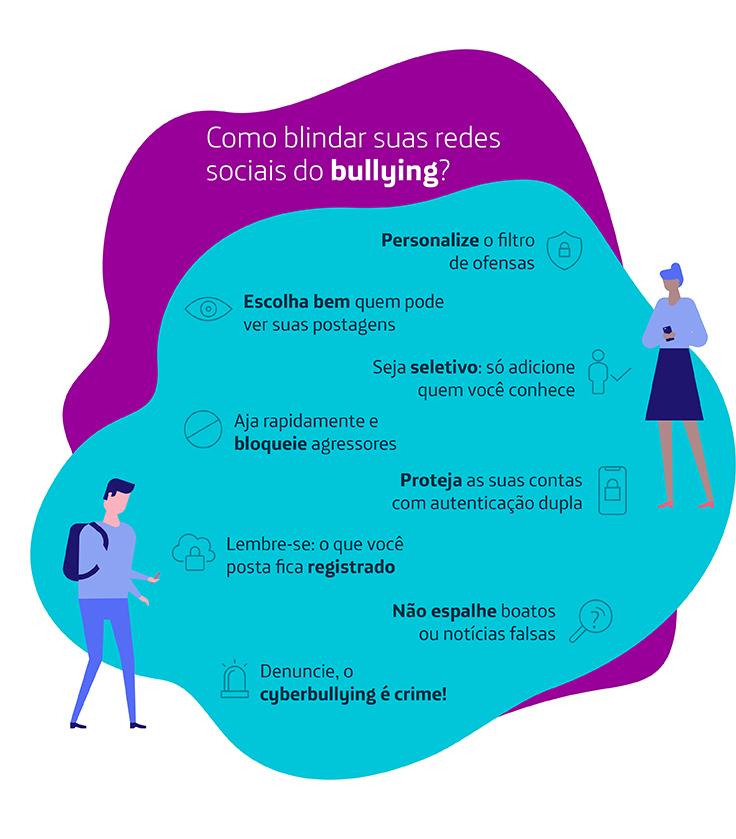 Infográfico descreve como blindar suas redes sociais do bullying. Há um rapaz com mochila e uma moça usando um smartphone desenhados. O texto traz dicas: 1 – Personalize o filtro de ofensas; 2 – Escolha bem quem pode ver suas postagens; 3 – Seja seletivo: só adicione quem você conhece; 4 – Aja rapidamente e bloqueie agressores; 5 – Proteja as suas contas com autenticação dupla; 6 – Lembre-se: o que você posta fica registrado; 7 – Não espalhe boatos ou notícias falsas; 8 – Denuncie, o cyberbulling é crime!