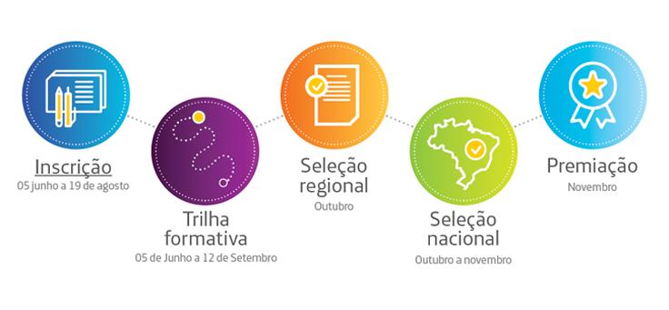 A imagem mostra logos das várias etapas do Desafio Inova Escola: Inscrição (de 5 de junho a 19 de agosto); Trilha Formativa (5 de junho a 12 de setembro); Seleção regional (Outubro); Seleção nacional (Outubro e Novembro) e Premiação (Novembro).