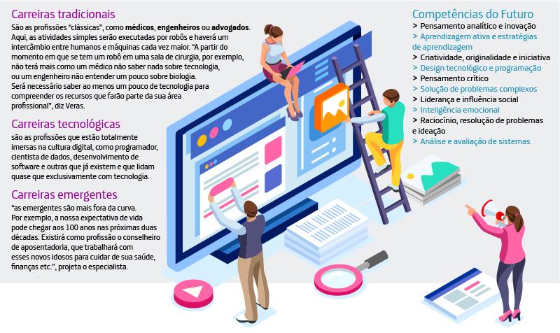Infográfico mostra as possibilidadesde trabalho no futuro divididaaem três frentes, além de listar as competências necessárias