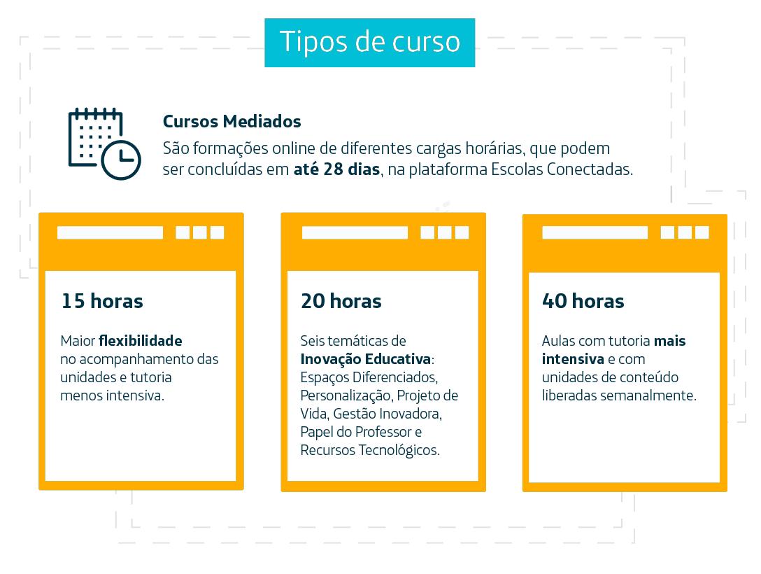 Infográfico mostra os tipos de cursos possíveis na plataforma websérie Escolas Conectadas: 15 horas, 20h e 40h.