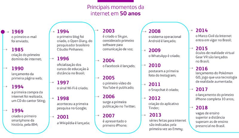 Infográfico traz marcos dos 50 anos da internet, como lançamento do Facebook, em 2004, e do iPhone, em 2007. As datas estão dispostas em formato de linha do tempo, com grafismos em roxo e azul.