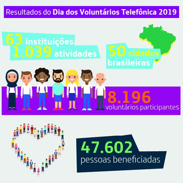 Infográfico mostra principais números do Dia dos Voluntários