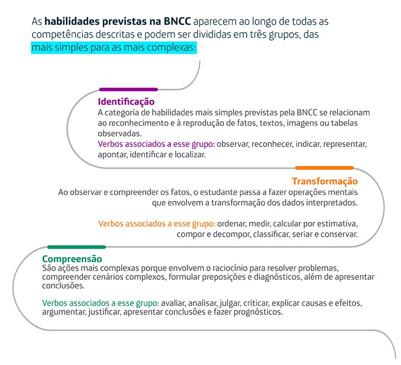 Infográfico mostra as dez competências da BNCC
