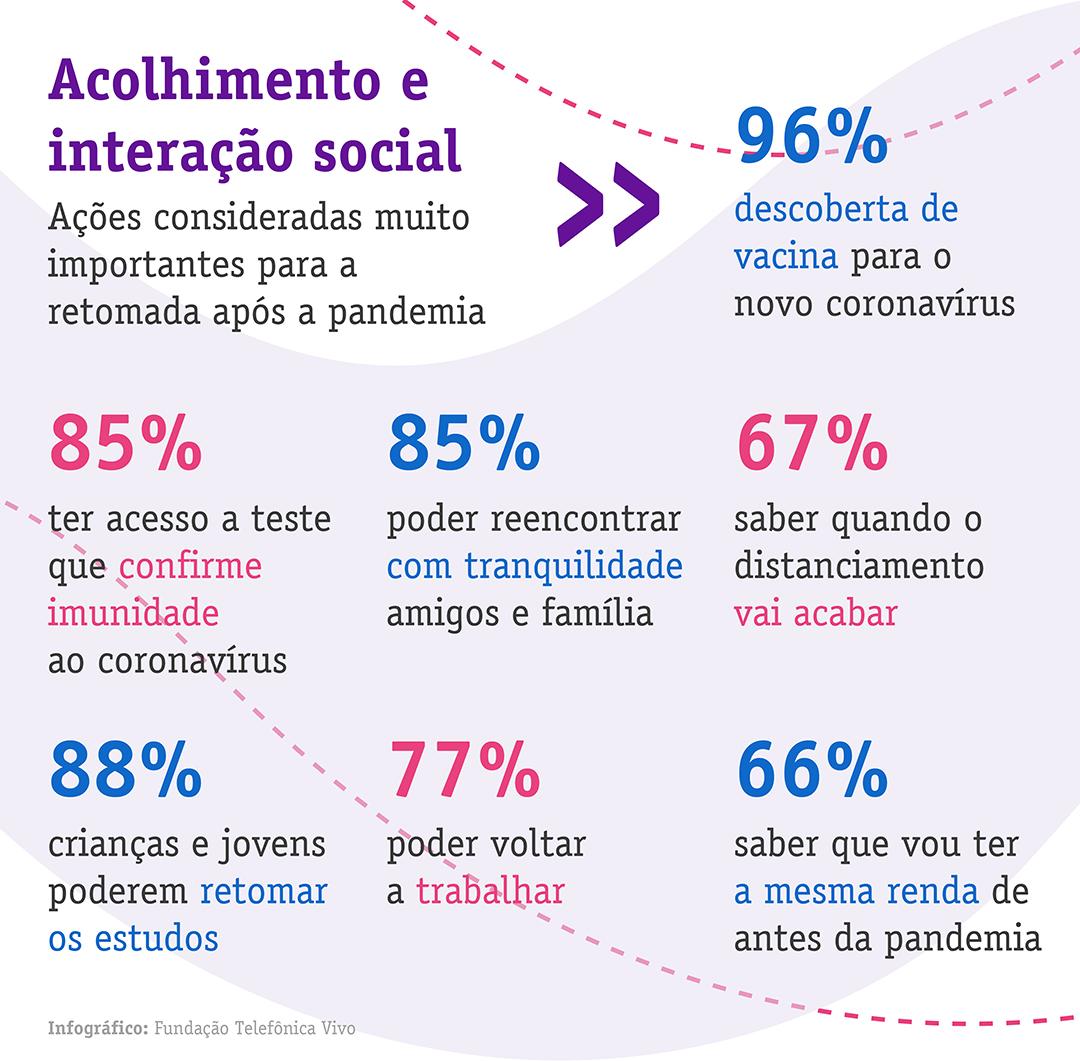 Infográfico sobre acolhimento e interação social da Pesquisa Juventudes e a Pandemia, 2020.