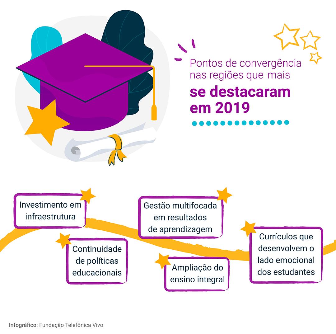 Infográfico mostrando os pontos de convergência nas regiões que mais se destacaram em 2019: - Continuidade de políticas educacionais; - Gestão multifocada em resultados de aprendizagem; - Ampliação do ensino integral; - Investimento em infraestrutura; - Currículos que desenvolvem o lado emocional dos estudantes.