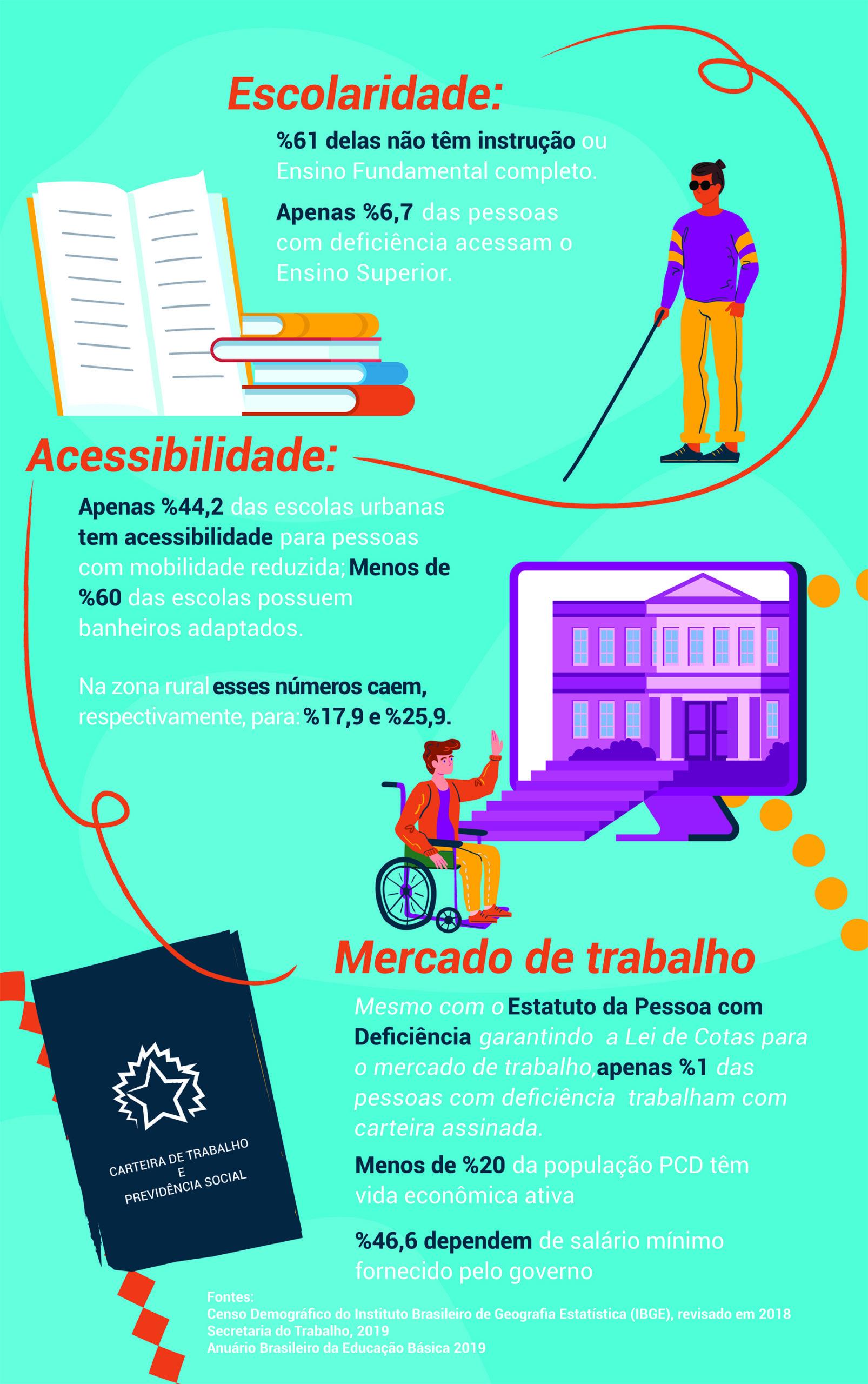 Infográfico sobre educação inclusiva tem ilustrações de pessoas com deficiência em meio a livros e elementos como carteira de trabalho. No corpo do texto traz dados sobre acesso a educação. Escolaridade; Apenas 6,7% das pessoas com deficiência acessam o Ensino Superior. 61% delas não têm instrução ou Ensino Fundamental completo. Acessibilidade; Apenas 44,2% das escolas urbanas tem acessibilidade para pessoas com mobilidade reduzida; Menos de 60% delas escolas possuem banheiros adaptados; Na zona rural esses números caem, respectivamente, para: 17,9% e 25,9%. Mercado de trabalho; Mesmo com o Estatuto da Pessoa com Deficiência garantindo a Lei de Cotas para o mercado de trabalho, apenas 1% das pessoas com deficiência trabalham com carteira assinada; Menos de 20% da população PCD têm vida econômica ativa; 46,6% dependem de salário mínimo fornecido pelo governo. As fontes são: Censo Demográfico do Instituto Brasileiro de Geografia Estatística (IBGE), revisado em 2018; Secretaria do Trabalho, 2019 e Anuário Brasileiro da Educação Básica 2019.