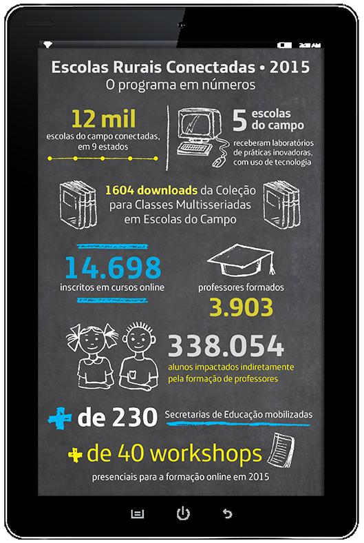 O infográfico detalha os principais dados do relatório de 2015, os lançamentos e o alcance do projeto Escolas Rurais Conectadas