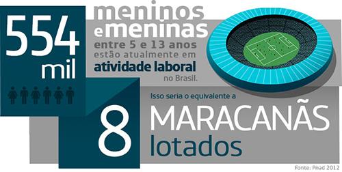 infográfico diz que 544 mil meninos e meninas entre 5 e 13 anos estão atualmente em atividade laboral no Brasil, o que seria o equivalente a 8 Macaranãs lotados.