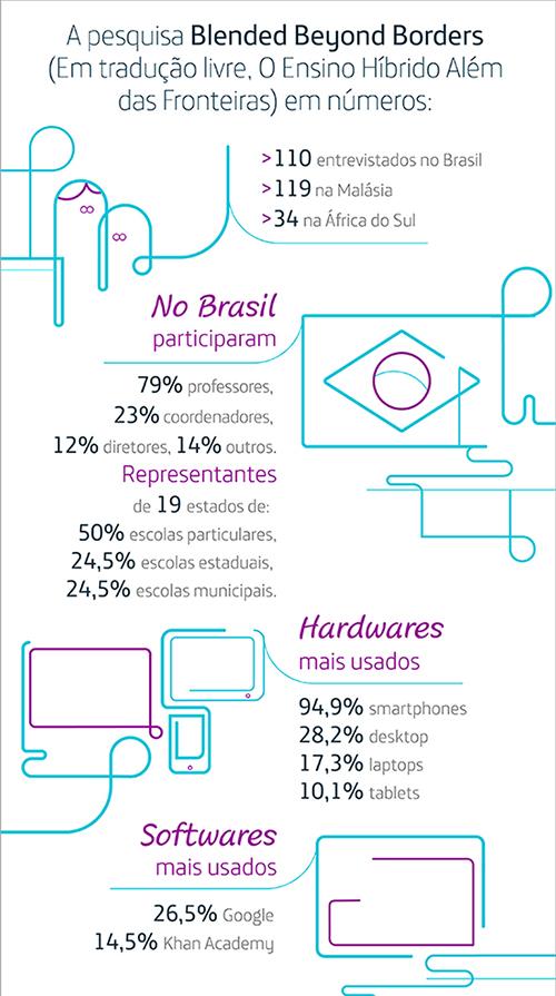 Infográfico mostra dados da pesquisa Blended Beyond Borders, em tradução livre: O Ensino Híbrido Além das Fronteiras. Foram ouvidos 110 entrevistados no Brasil, sendo 50% de escolas particulares e os demais 50% de escolas municipais e estaduais