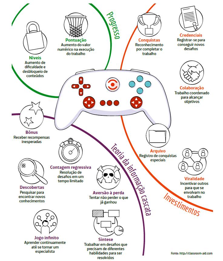 Infográfico com controle de videogame estilizado mostra conceitos que podem ser trabalhados em sala de aula, como descobertas, síntese, conquistas, credenciais e colaboração.