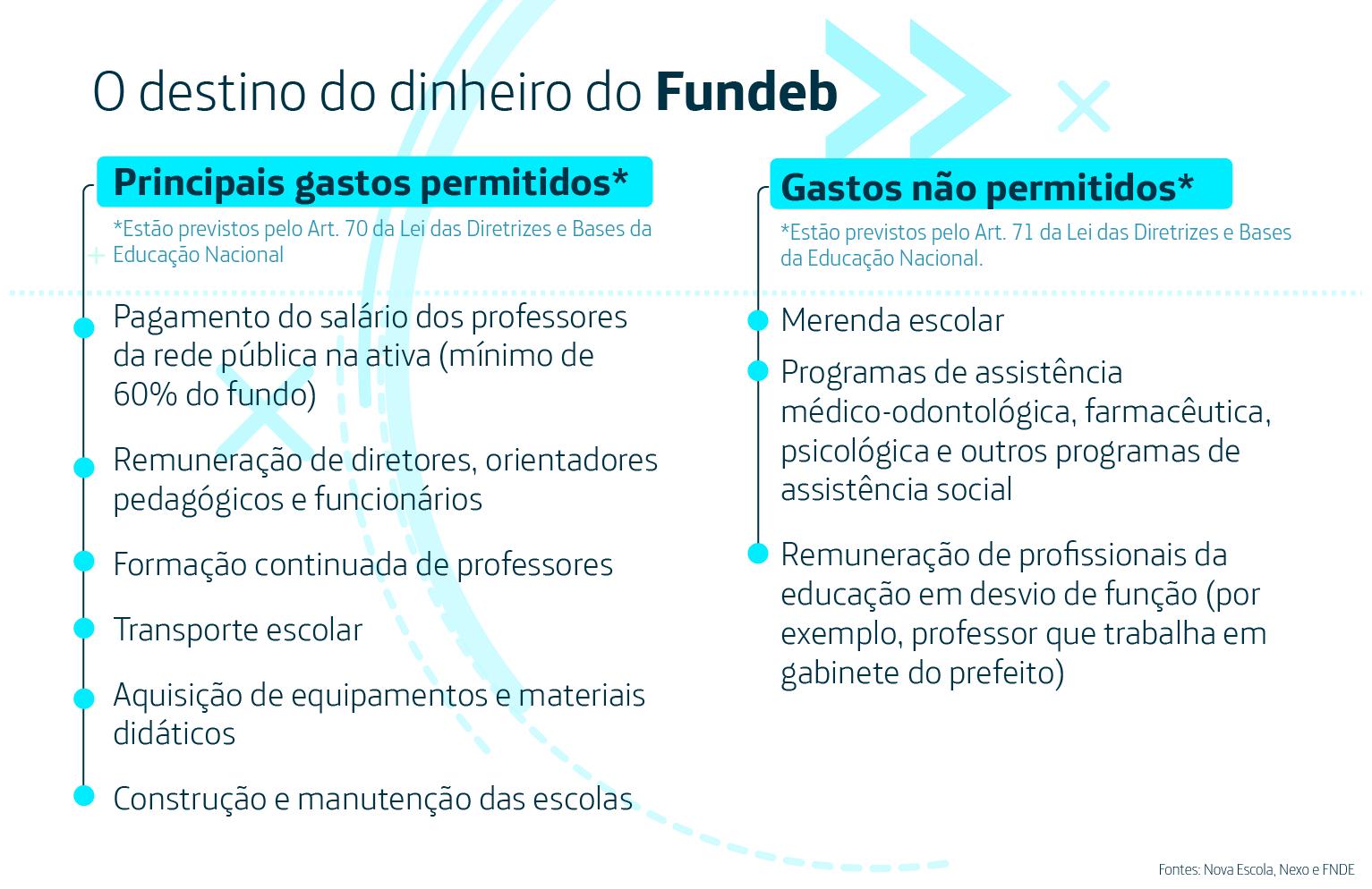 Infográfico de gastos permitidos e gastos não permitidos do Fundeb