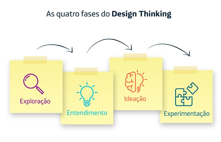 A imagem mostra as quatro etapas do design thinking: expiração, entendimento, ideação e experimentação.