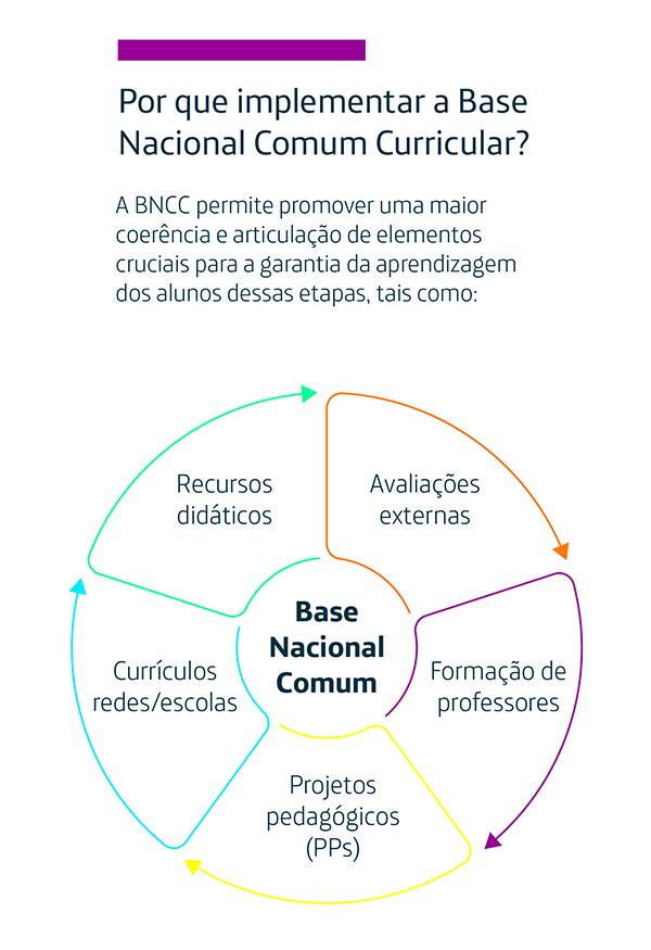 Infográfico mostra a articulação de diferentes elementos da BNCC: recursos didáticos, avaliações externas, formação de professores, Projetos Pedagogicos e Currículos de redes e escolas. Os itens em torno da palavra BNCC.