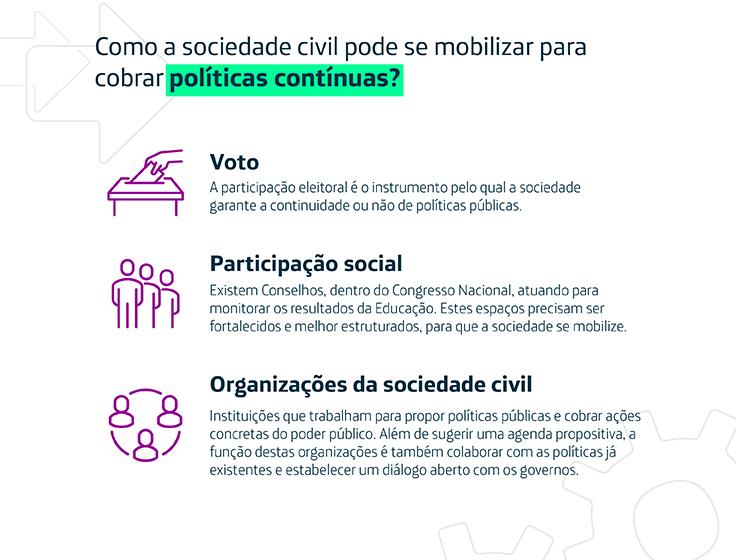 O Infográfico mostra como a sociedade civil pode se mobilizar para cobrar políticas contínuas por meio de três itens