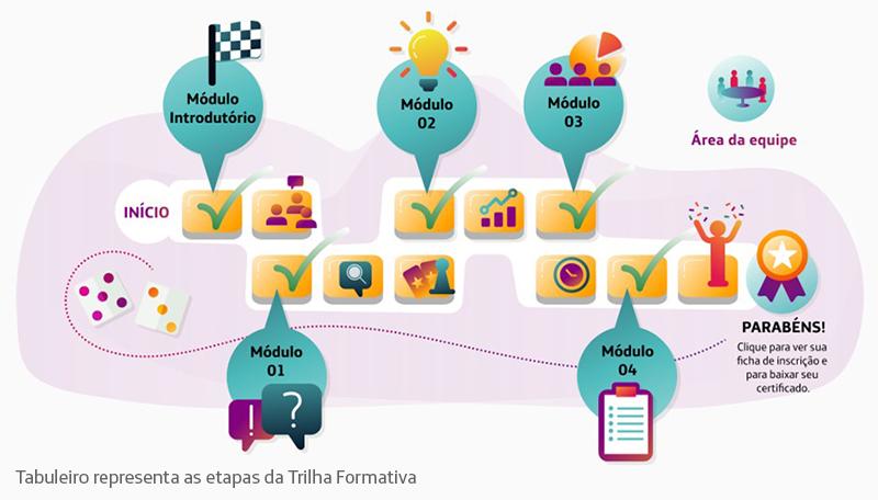 Imagem mostra tabuleiro que representa as etapas da Trilha Formativa