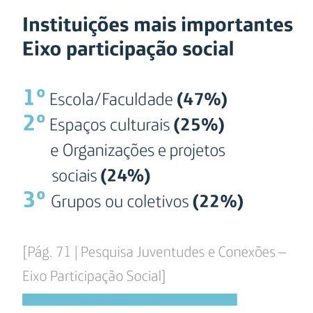 Infográfico mostra Instituições mais importantes para os jovens