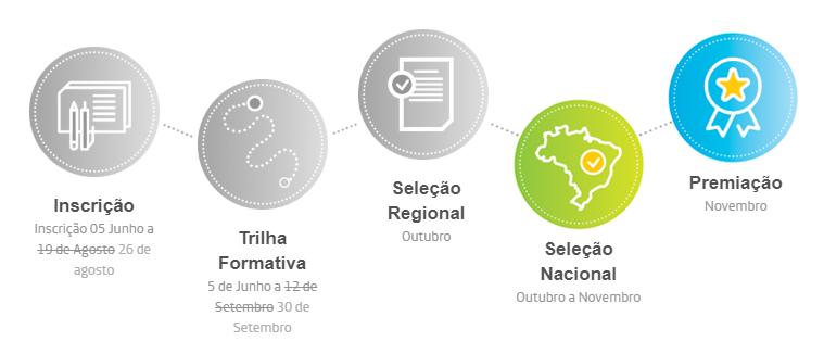 Infográfico mostra etapas do Desafio Inova Escola. As fases que já foram concluídas estão pintadas de cinza, já a Seleção Nacional e a Premiação, que ainda vão acontecer, estão coloridas.