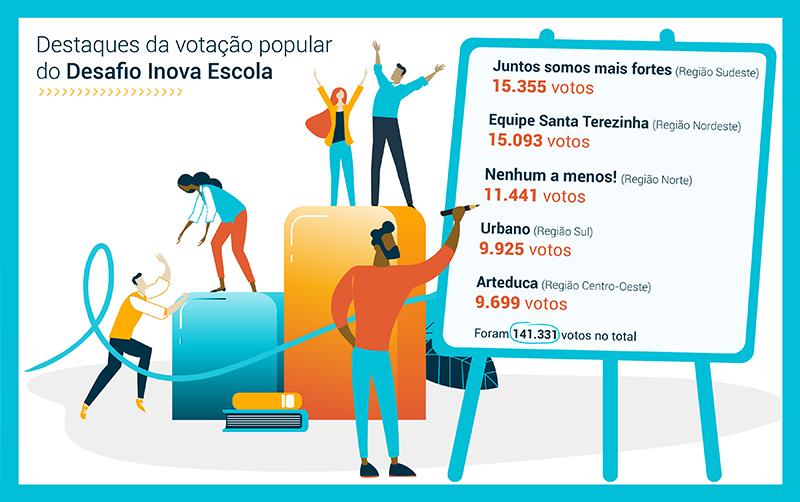 Infográfico traz os vencedores dos Destaques Votação Popular do Desafio Inova Escola: Juntos somos mais fortes (Sudeste) Equipe Santa Terezinha (Nordeste) Nenhum a menos! (Norte) Urbano (Sul) Arteduca (Centro-Oeste)