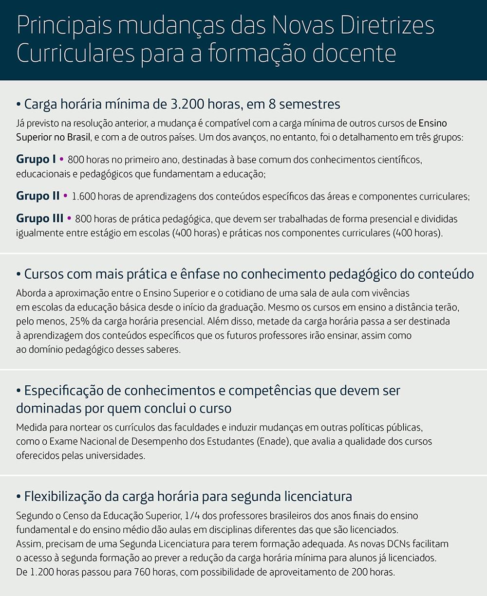 Infográfico com as principais mudanças trazidas pelas Novas Diretrizes Curriculares para formação docente