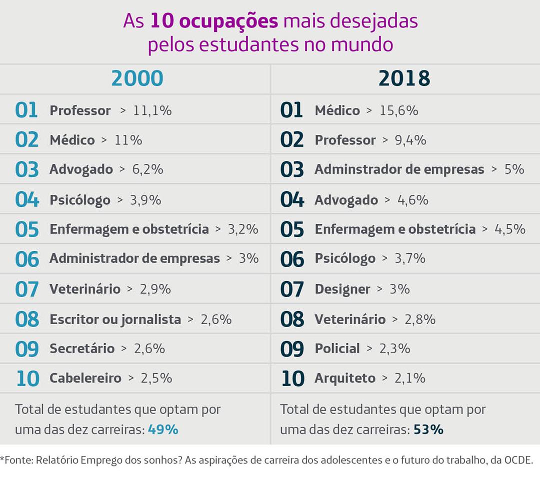 Infográfico comparando as dez profissões mais desejadas pelos jovens em 2000 e 2018