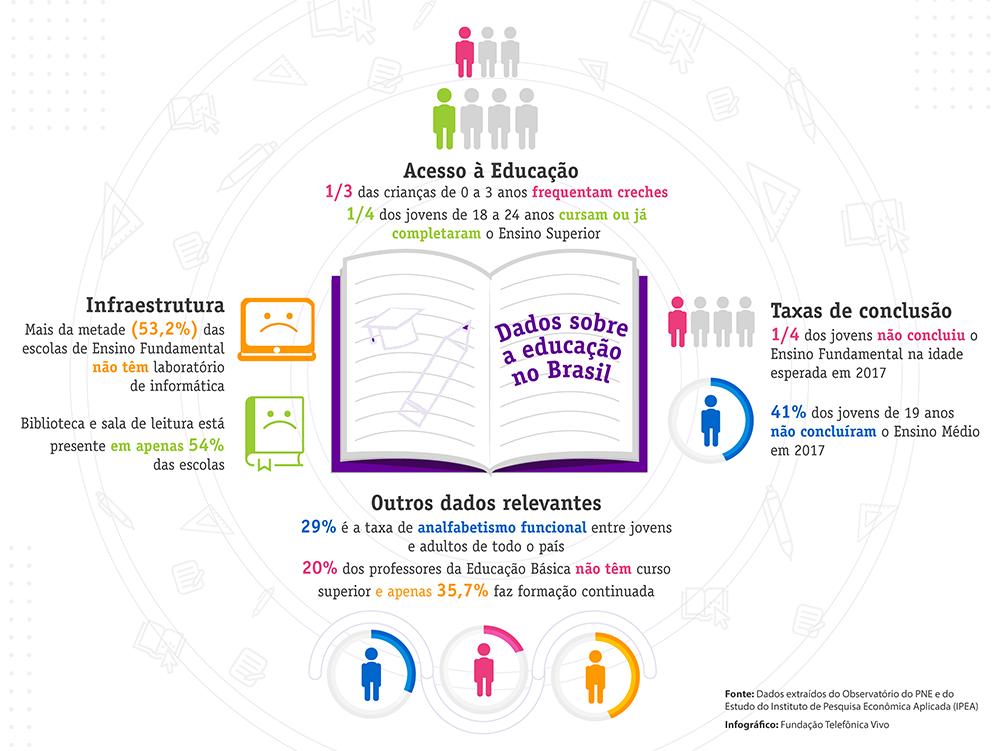 Infográfico traz os seguintes dados sobre a educação no Brasil Acesso à Educação - 1/3 das crianças de 0 a 3 anos frequentam creches; - 1/4 dos jovens de 18 a 24 anos cursam ou já completaram o Ensino Superior. Taxas de conclusão - 1/4 dos jovens não concluiu o Ensino Fundamental na idade esperada em 2017; - 41% dos jovens de 19 anos não concluíram o Ensino Médio em 2017; Infraestrutura - Mais da metade (53,2%) das escolas de Ensino Fundamental não têm laboratório de informática; - Biblioteca e sala de leitura está presente em apenas 54% das escolas; Outros dados relevantes - 29% é a taxa de analfabetismo funcional entre jovens e adultos de todo o país; - 20% dos professores da Educação Básica não têm curso superior e apenas 35,7% faz formação continuada.