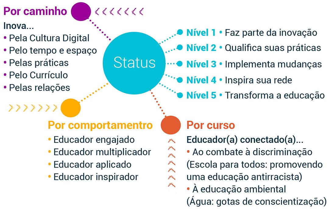 Infográfico Escolas Conectadas