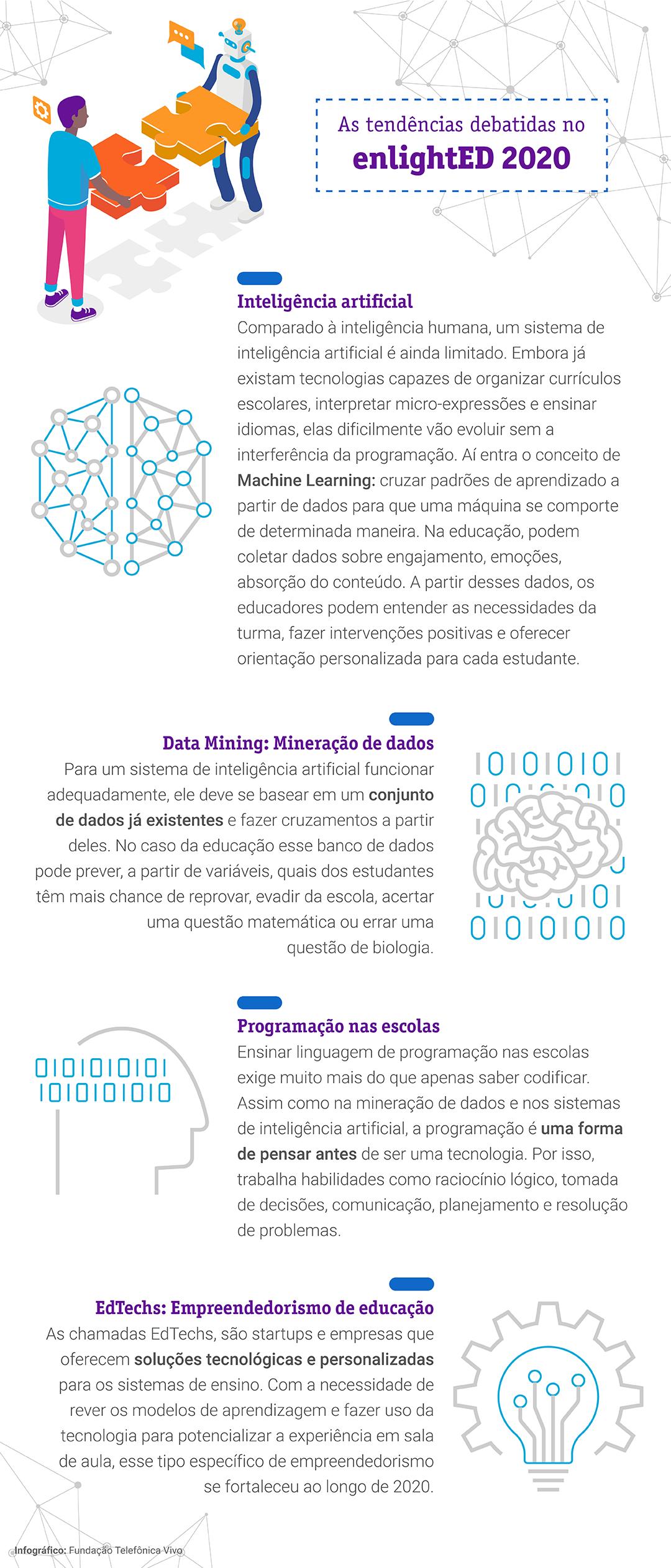 Infográfico traz as principais tendências debatidas no enlightED 2020: inteligência artificial, data mining, programação nas escolas e empreendedorismo na educação. O texto tem figuras no meio, com ilustração que remetem ao cérebro humano e objetos que simbolizam criatividade, como uma lâmpada.