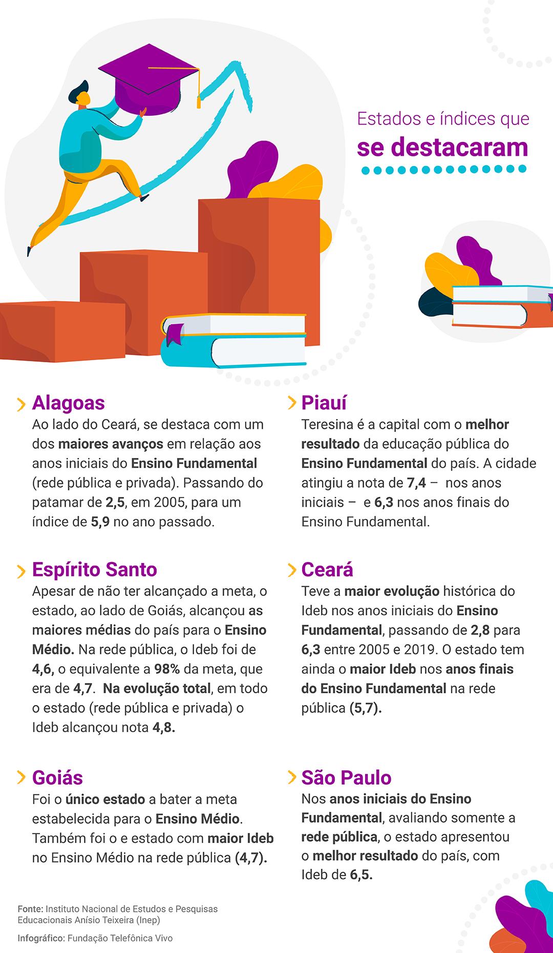 Infográfico mostrando os estados e índices que se destacaram no Ideb com as seguintes informações: Goiás - foi o único estado a bater a meta estabelecida para o Ensino Médio. Também foi o e estado com maior Ideb no Ensino Médio na rede pública (4,7). Ceará – teve a maior evolução histórica do Ideb nos anos iniciais do Ensino Fundamental, passando de 2,8 para 6,3 entre 2005 e 2019. O estado tem ainda o maior Ideb nos anos finais do Ensino Fundamental na rede pública (5,7). Espírito Santo – Apesar de não ter alcançado a meta, o estado, ao lado de Goiás, alcançou as maiores médias do país para o Ensino Médio. Na rede pública, o Ideb foi de 4,6 o equivalente a 98% da meta, que era de 4,7. Na evolução total, em todo o estado (rede pública e privada) o Ideb alcançou nota 4,8. Piauí - Teresina é a capital com o melhor resultado da educação pública do Ensino Fundamental do país. A cidade atingiu a nota de 7,4 – nos anos iniciais – e 6,3 nos anos finais do Ensino Fundamental. Alagoas - Ao lado do Ceará, se destaca com um dos maiores avanços em relação aos anos iniciais do Ensino Fundamental (rede pública e privada). Passando do patamar de 2,5, em 2005, para um índice de 5,9 no ano passado. São Paulo - Nos anos iniciais do Ensino Fundamental, avaliando somente a rede pública, o estado apresentou o melhor resultado do país, com Ideb de 6,5.
