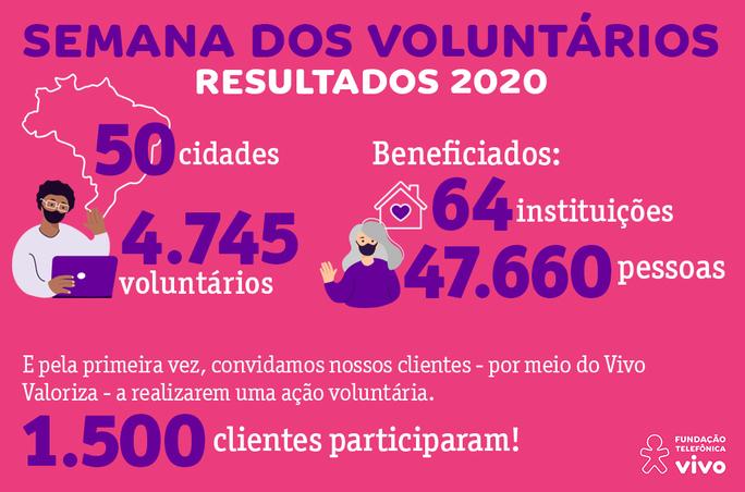 Infográfico traz os Resultados da Semana dos Voluntários 2020. Em uma imagem que mistura ilustrações e números está descrito: 50 cidades; 4.745 voluntários; 64 instituições; 47.660 beneficiários; 1.500 clientes pelo Vivo Valoriza. As cores roxo e rosa predominam.
