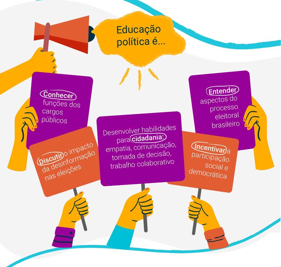 Infográficom com as seguintes informações: Educação política é... ● Desenvolver habilidades para cidadania: empatia, comunicação, tomada de decisão, trabalho colaborativo. ● Entender aspectos do processo eleitoral brasileiro. ● Conhecer funções dos cargos públicos. ● Discutir o impacto da desinformação nas eleições. ● Incentivar a participação social e democrática.