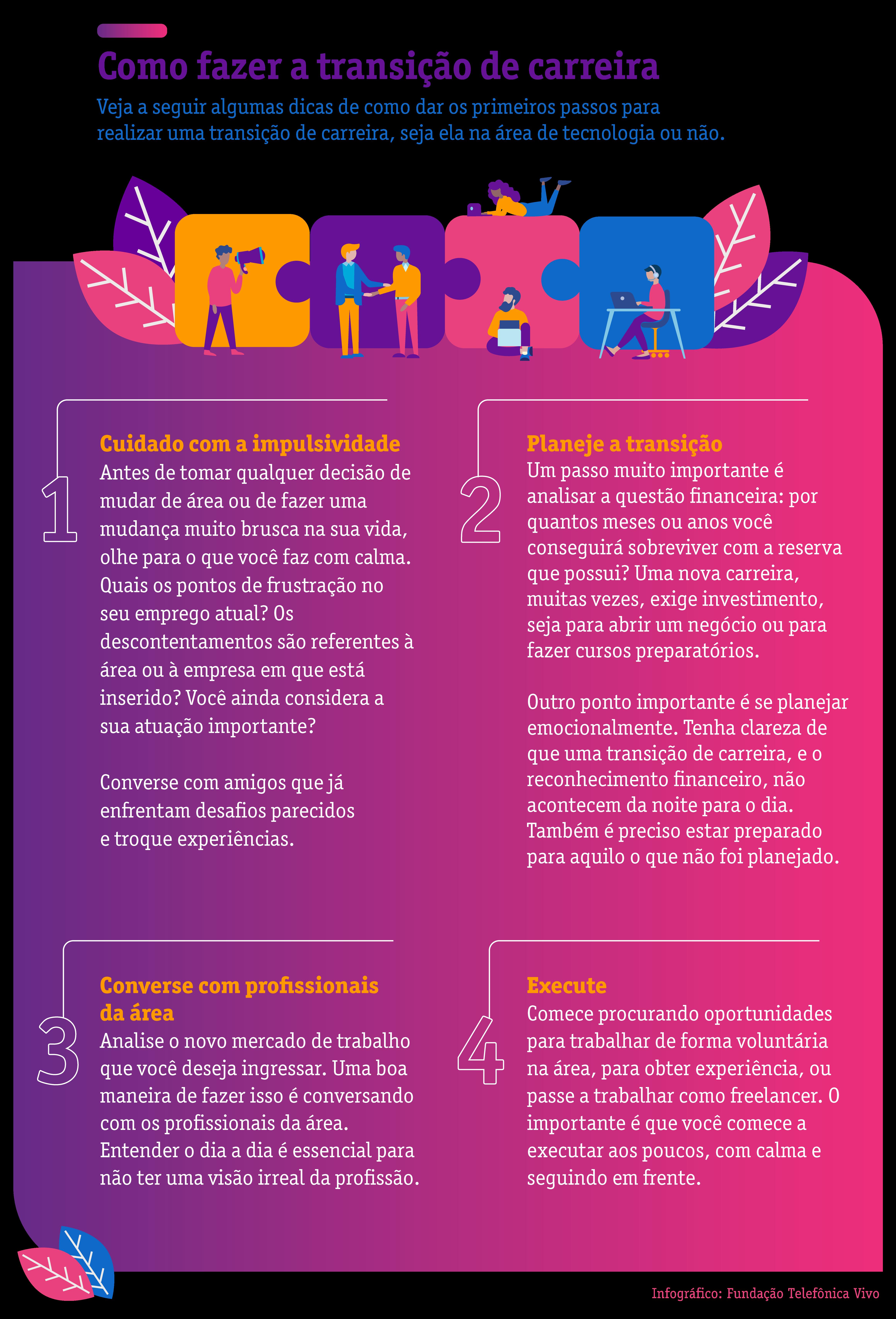 Infográfico traz algumas dicas para fazer uma transição de carreira. Em um quadro cujo fundo está pintado nas cores rosa e roxo, há ilustrações de pessoas e um quadro com cinco passos principais: Cuidado com a impulsividade; Planeje a transição; Converse com profissionais da área; Execute.
