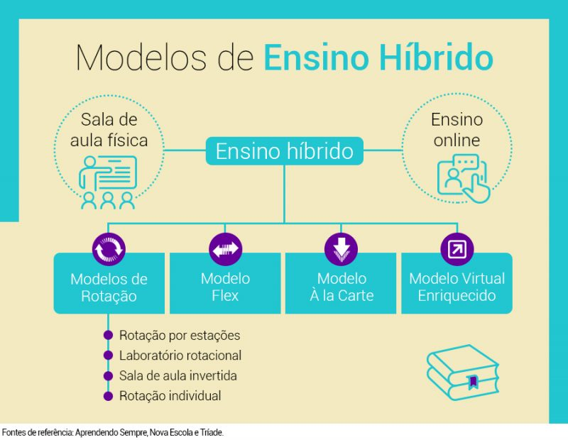 Modelos de Ensino Híbrido