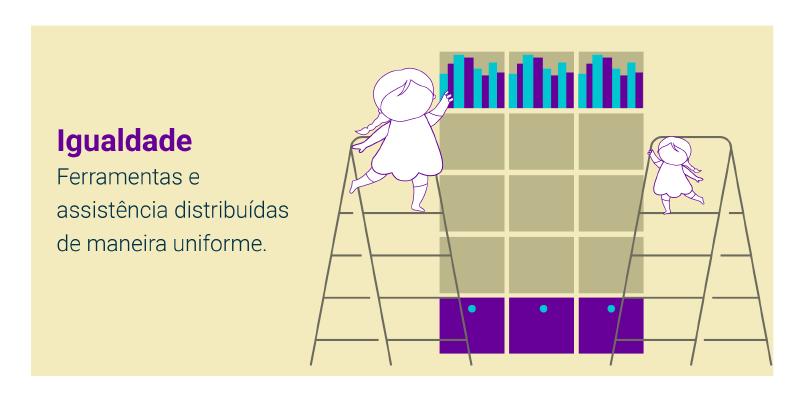 Igualdade: ferramentas e assistência distribuídas de forma uniforme.
