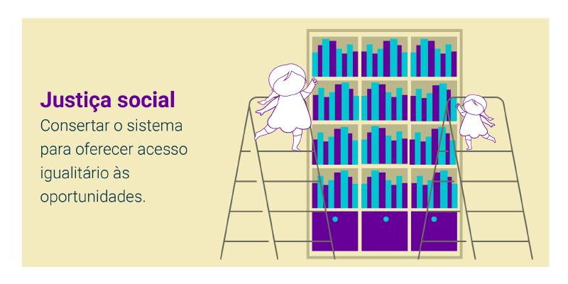 Justiça social: consertar o sistema para oferecer acesso igualitário às oportunidades.