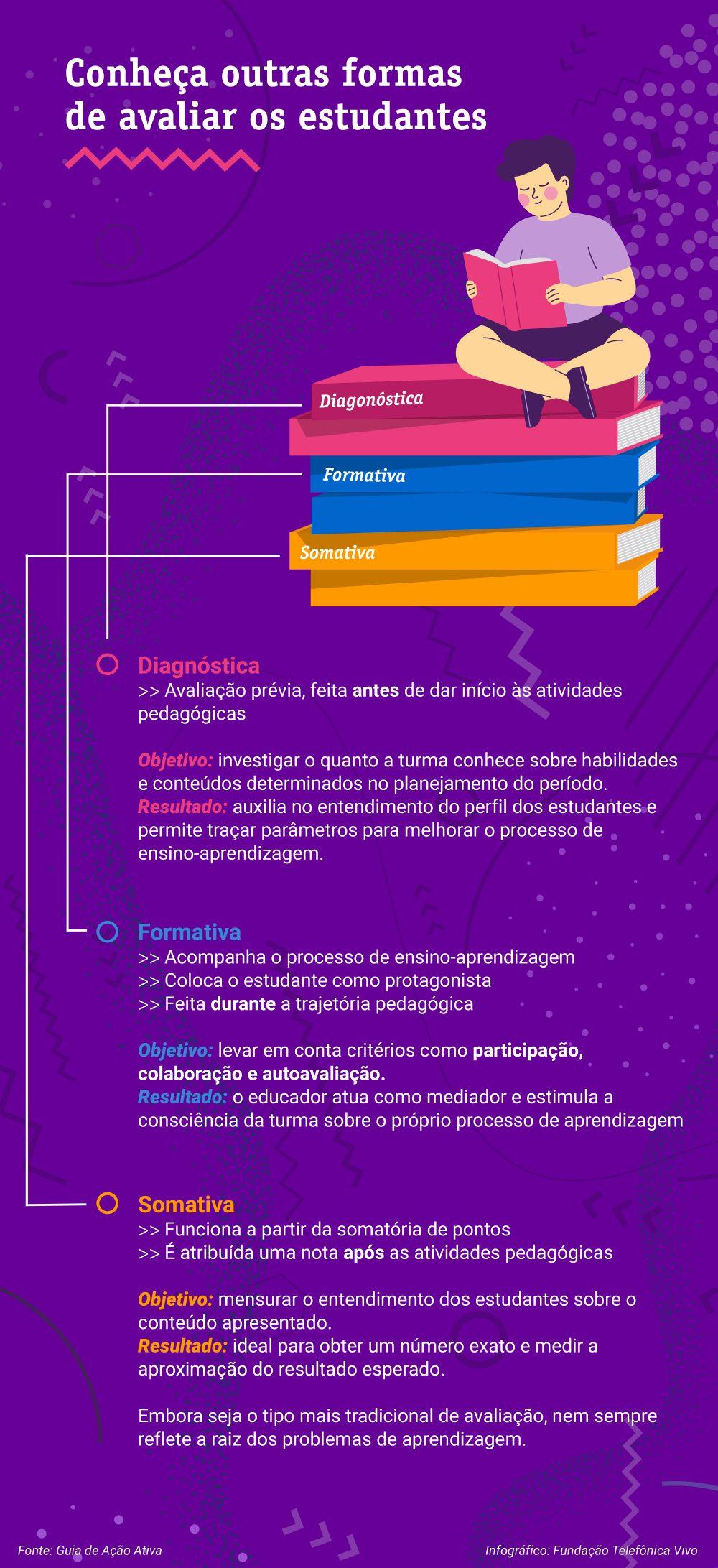 Imagem com um infográfico sobre as formas de avaliar o estudante: diagnóstica, formativa e somativa.
