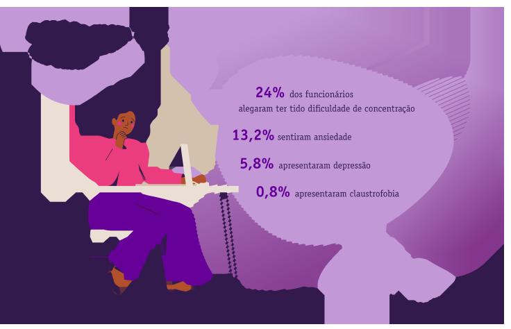 A saúde mental em casa: ● 24% dos funcionários alegaram ter tido dificuldade de concentração; ● 13,2% sentiram ansiedade; ● 5,8% apresentaram depressão; ● 0,8% apresentaram claustrofobia. fonte: Workona